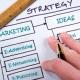 Welche Online-Marketing Maßnahmen bringen Besucher zum Internetauftritt?